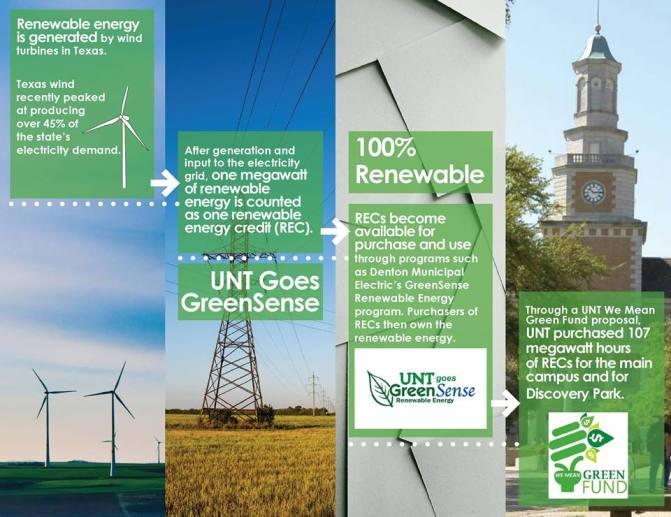 UNT Sustainability Portfolio Piece Cover